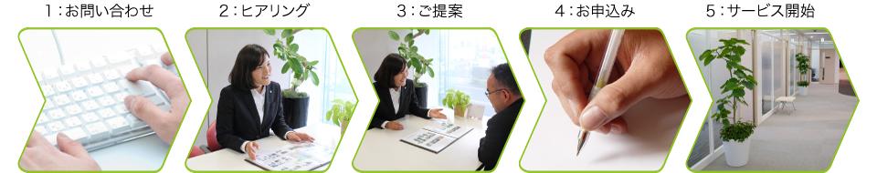 グリーンレンタルサービスの申し込みステップ